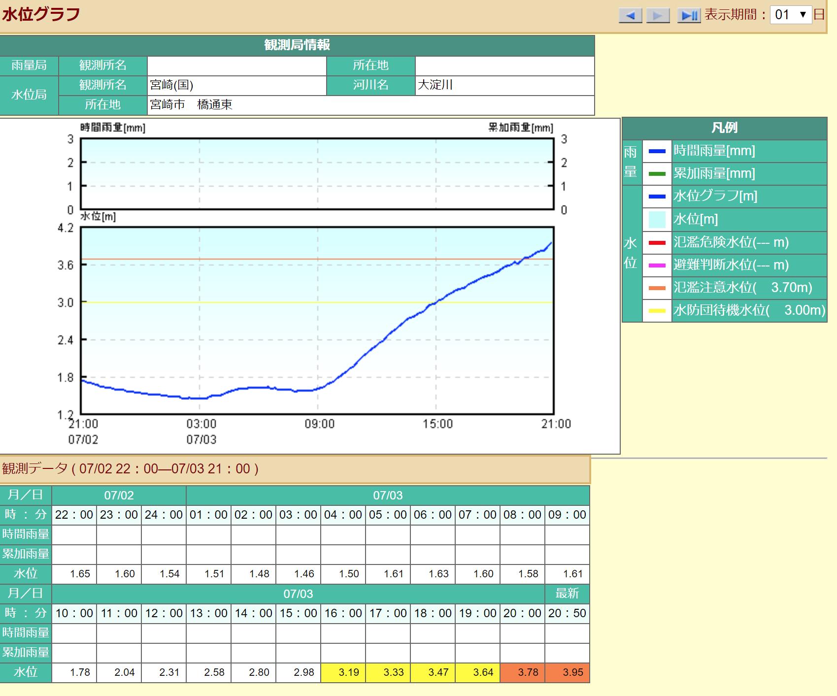 21時頃の大淀川の水位
