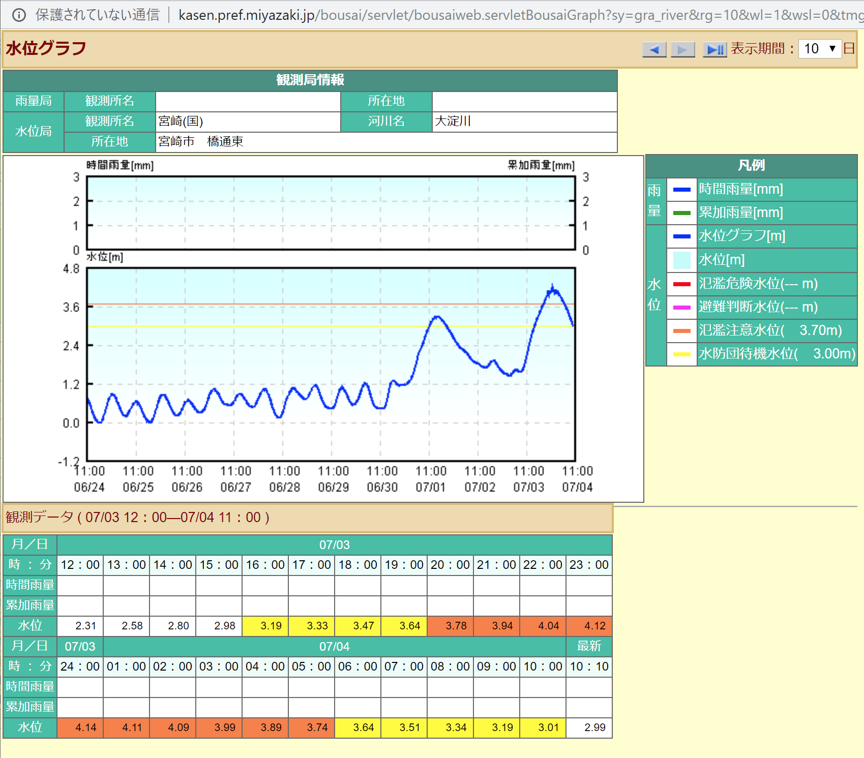 過去10日間の大淀川の水位